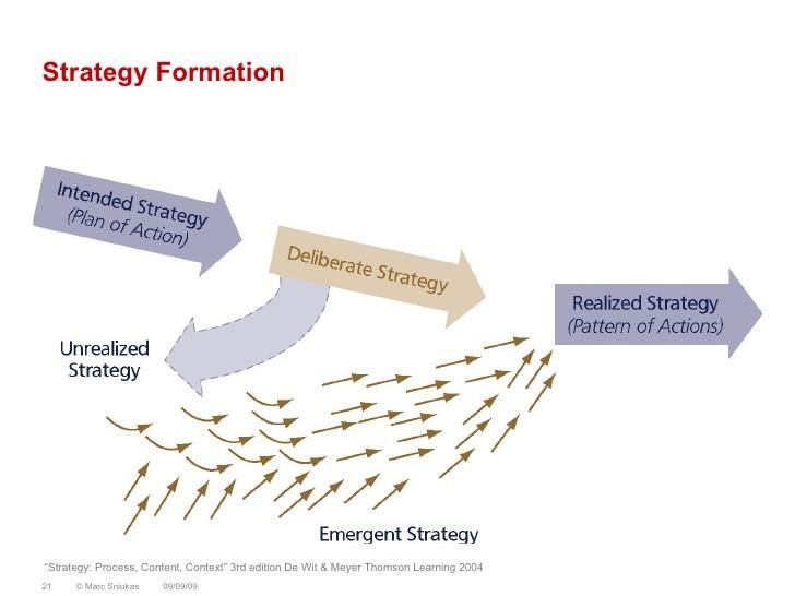 Strategiformation