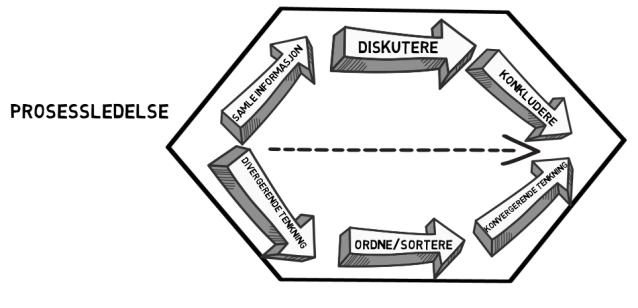 Prosessfaser illustrasjon